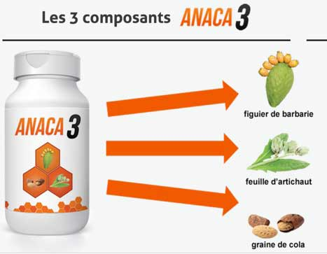 Ingrédients Clés & Potentiel Anaca3